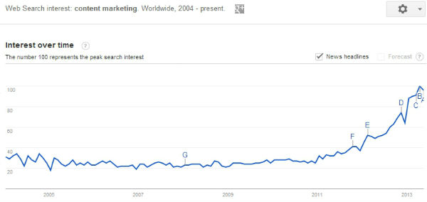 content-marketing-is-trending-up