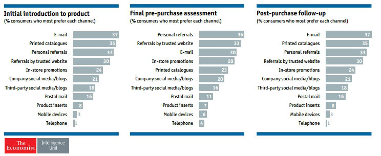 e-mail-in-the-purchasing-process