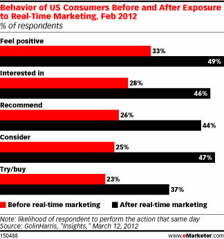 real-time-marketing-trends