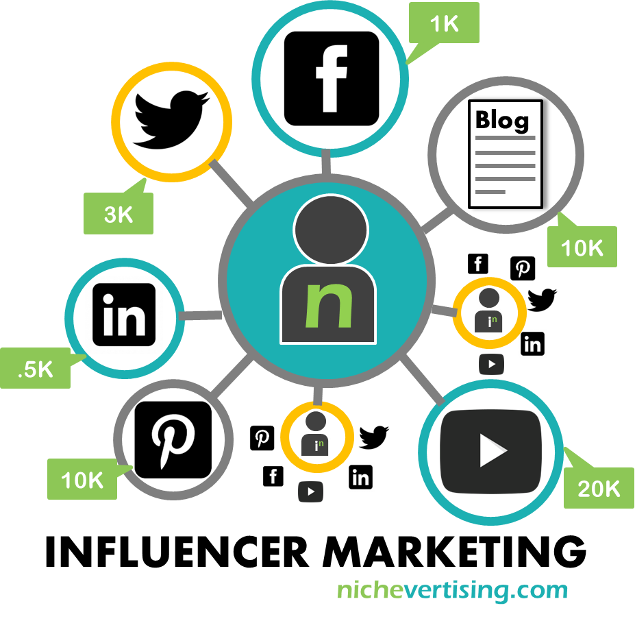 the-benefits-of-influencer-marketing